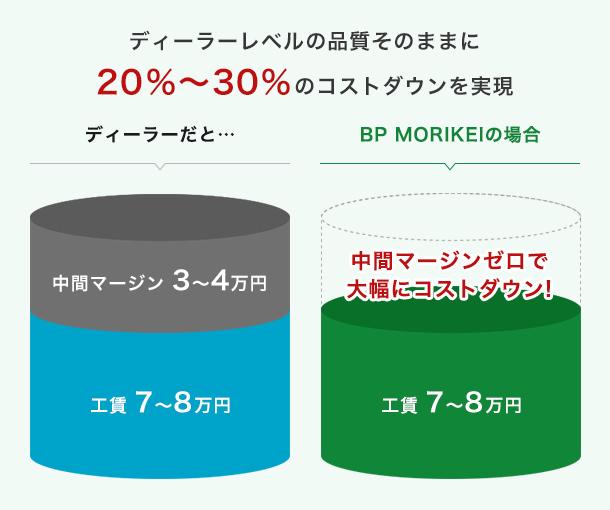 ディーラーレベルの品質そのままに20%~30%のコストダウンを実現